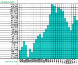 elk-chart1-tn