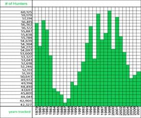 elk-chart2-tn