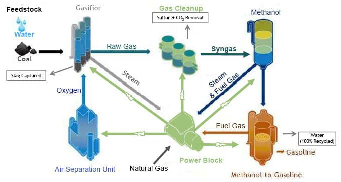 process of making gasoline Making 'green' gasoline in an  funding on an integrated biorefinery to make  steps with a unique improved gasoline synthesis process—called.