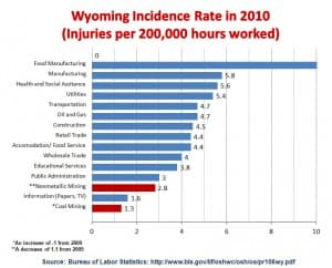 Wyoming Workers' Incidence Rate in 2010 (injuries per 200,000 hours worked)