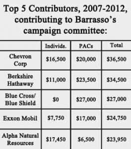 Top 5 Corporations contributing to Barrasso's campaign committee, 2001-2012.