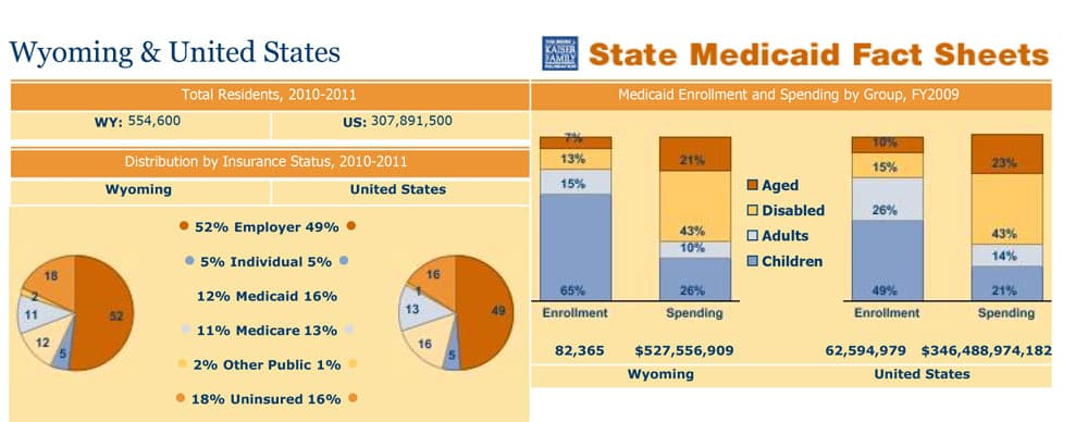 Eligibility Table for Medicaid . Any plan who is Medicaid in 2014 ...