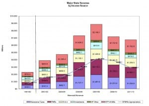 Major State Revenue by Income Source