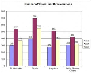 Turnout figures for tribes on the Wind River Indian Reserve in the 2002, 2004 and 2006 elections