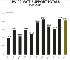 In the past decade, the University of Wyoming Foundation endowment has grown to $316 million, boosted by individual-year gifts of over $40 million.