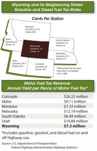 A graphic comparing Wyoming's gas tax rates and revenue to neighboring states.
