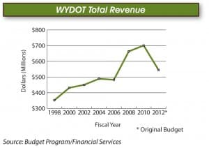 A chart showing WyDOT revenue from 1998 to 2012. (Courtesy of WyDOT — click to enlarge)