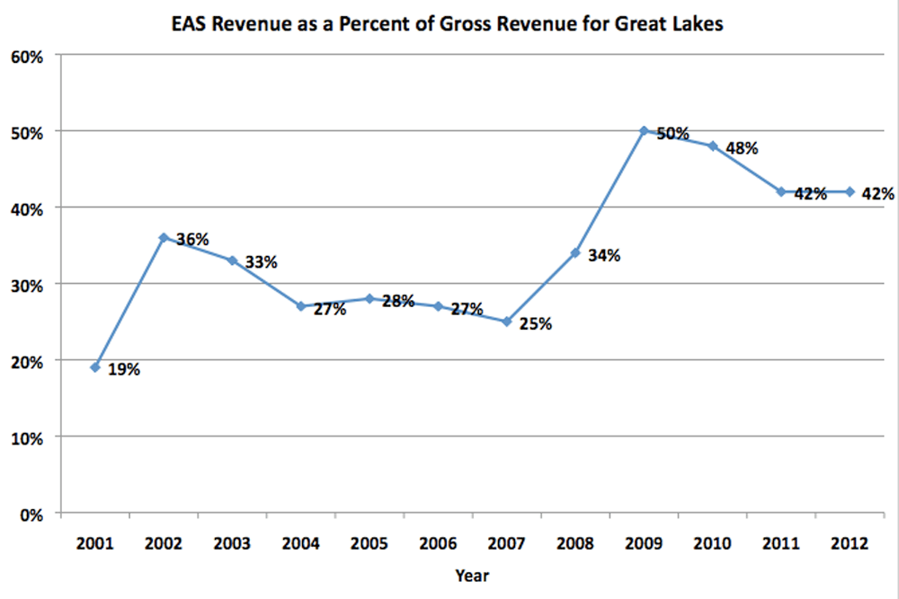 EAS and Percent of Great Lakes Revenue