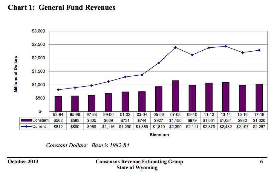 Wyoming's revenue for the 2013-2014 biennium is looking strong, while investment returns brought the highest recorded level of General Fund revenue in state history. (Legislative Service Office — click to enlarge)