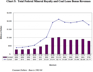 Coal Lease Bonuses and Federal Mineral Royalties may increase slightly in 2015-2016, but then decline in the following biennium. (Economic Analysis Division — click to enlarge)