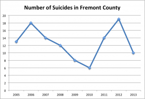 suicides in Fremont County