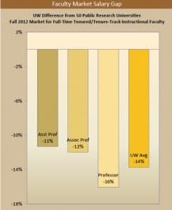 University of Wyoming salary gap