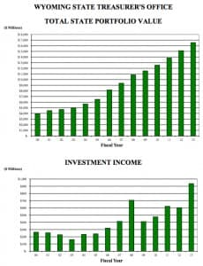 The growth of Wyoming's investment portfolio. (State Treasurer's Office — click to enlarge)