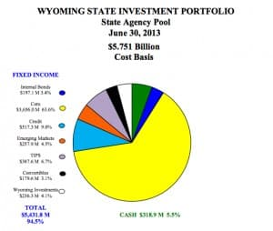 "Wyoming's State Agency Pool invests the ""rainy day"" account and other funds in fixed-income securities and bonds to maintain a liquid supply of cash. (State Treasurer's Office — click to enlarge)"