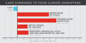 A new report by the Sierra Club suggests that continued development of U.S. fossil fuels will eliminate gains in cutting carbon emissions. (click to enlarge)