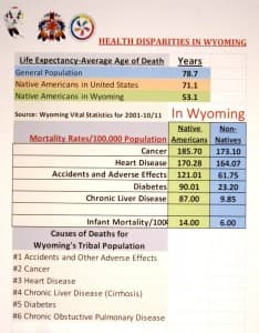 Life Expectancy and mortality on Wind River reservation (click to enlarge)
