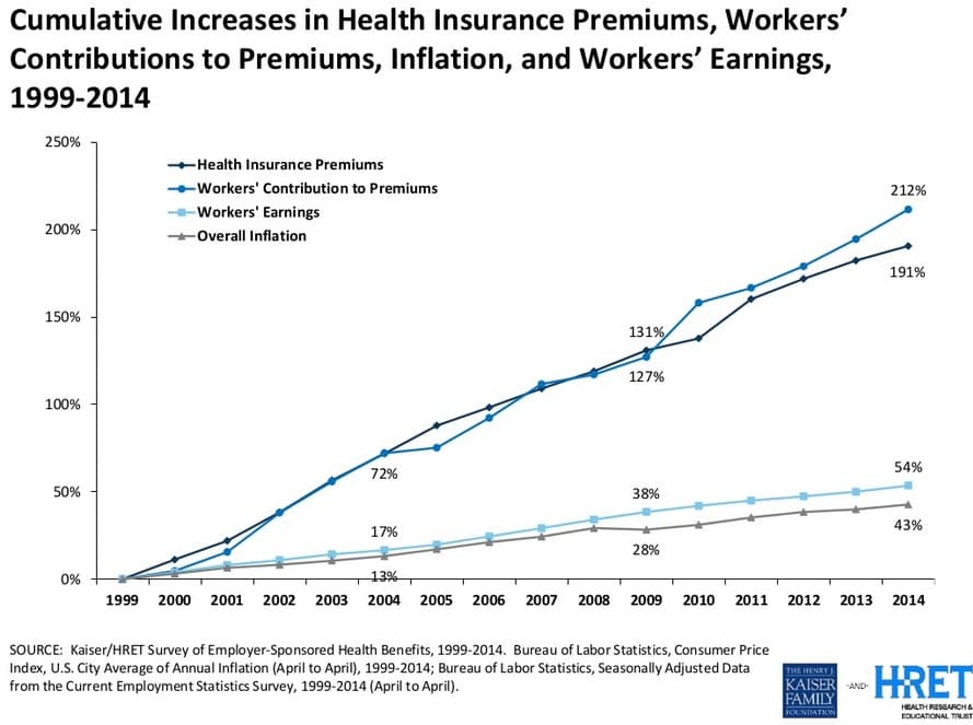 reducing healthcare costs for employees with If the purpose behind health insurance is to attract and retain employees, and the   that could have a dramatic impact on reducing your prescription costs.