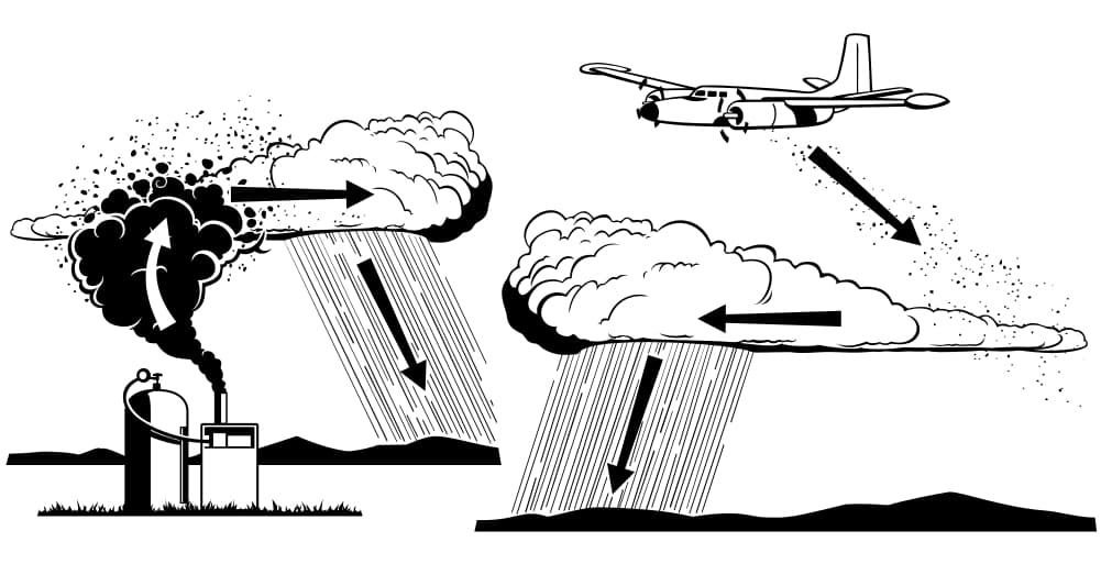 Cloud seeding can be done by ground generators, plane, or rocket. (Wikipedia — click to enlarge)