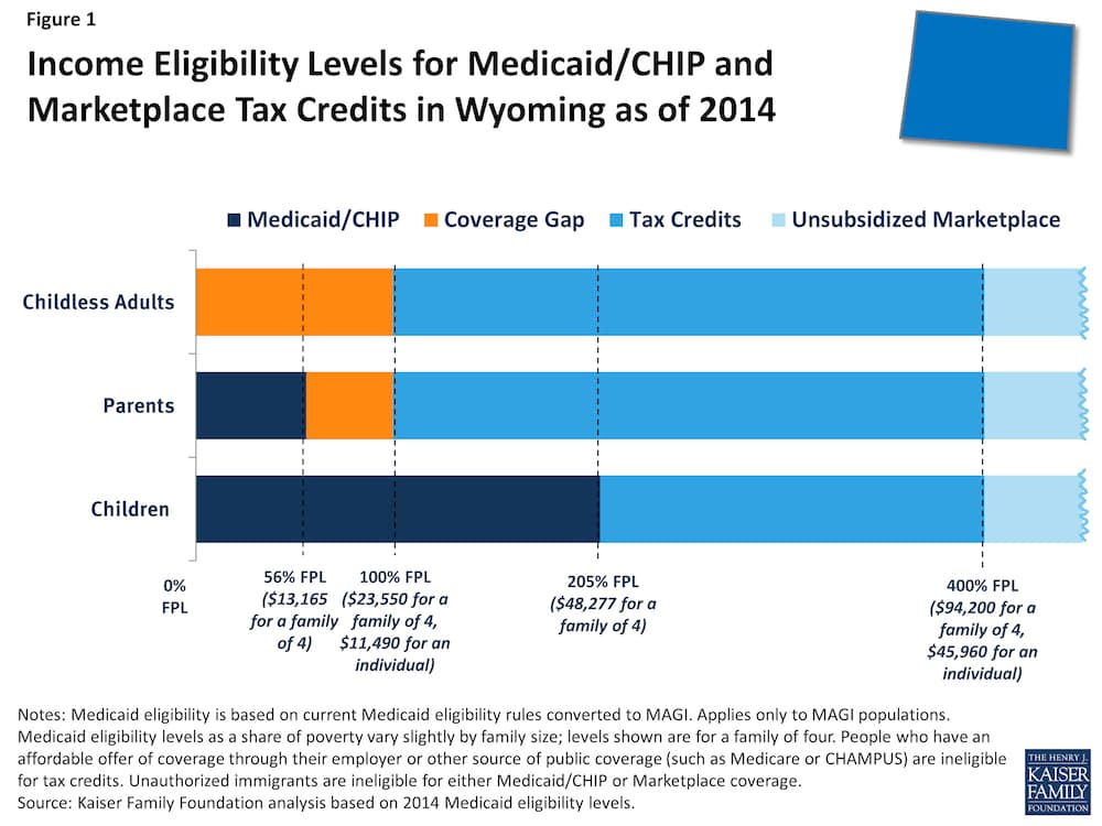 """The Medicaid """"gap"""" in Wyoming. (Kaiser Family Foundation — click to enlarge)"""