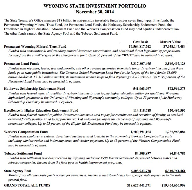 Wyoming investments totaled $19 billion in market value as of Nov. 30, 2014. The state invests hundreds of millions in governments outside of Wyoming. (Wyoming Treasurer's Office — click to enlarge)
