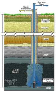 Diagram of a coal-bed methane well. (Wyoming State Geological Survey)