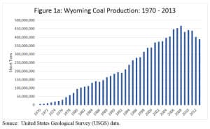 Wyoming coal production peaked in 2008 at 466 million tons, then dropped to 388 million tons in 2013. Production rebounded slightly in 2014 to 392 million tons, not shown on this chart. (University of Wyoming Center for Energy Economics and Public Policy)