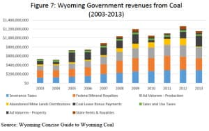 Wyoming's state government revenues from coal topped $1.2 billion in 2012, then slid to $1.1 billion the following year. The full budget for state, county, and local government is about $11 billion per year. (University of Wyoming Center for Energy Economics and Public Policy)