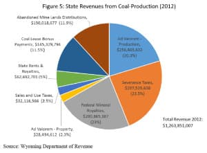 Wyoming's 2012 revenue from coal production came through eight major revenue streams. (University of Wyoming Center for Energy Economics and Public Policy)