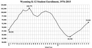 Wyoming's school enrollment dropped in the 1990s, an echo of the 1980s mineral bust, then climbed since 2000. (Legislative Service Office)