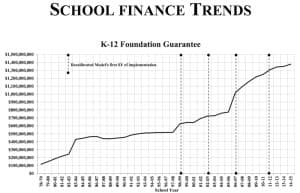 Lawmakers started increasing Wyoming's K-12 school funding during the mid-2000s mineral boom. Decreasing the student-to-teacher ratio led to significant cost increases. (Legislative Service Office)