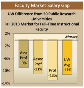 UW faculty salaries are 11 percent below the market average, according to 2013 data. (University of Wyoming dashboard)
