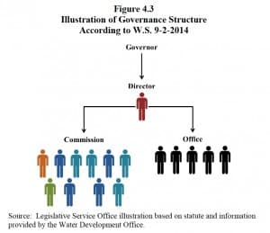 In this organizational chart drawn by the Legislative Service Office and based on one statute, the director of the Water Development Office oversees the civilian commission, a conflict with other laws. The LSO said the Legislature could clarify who's in charge (Legislative Service Office).