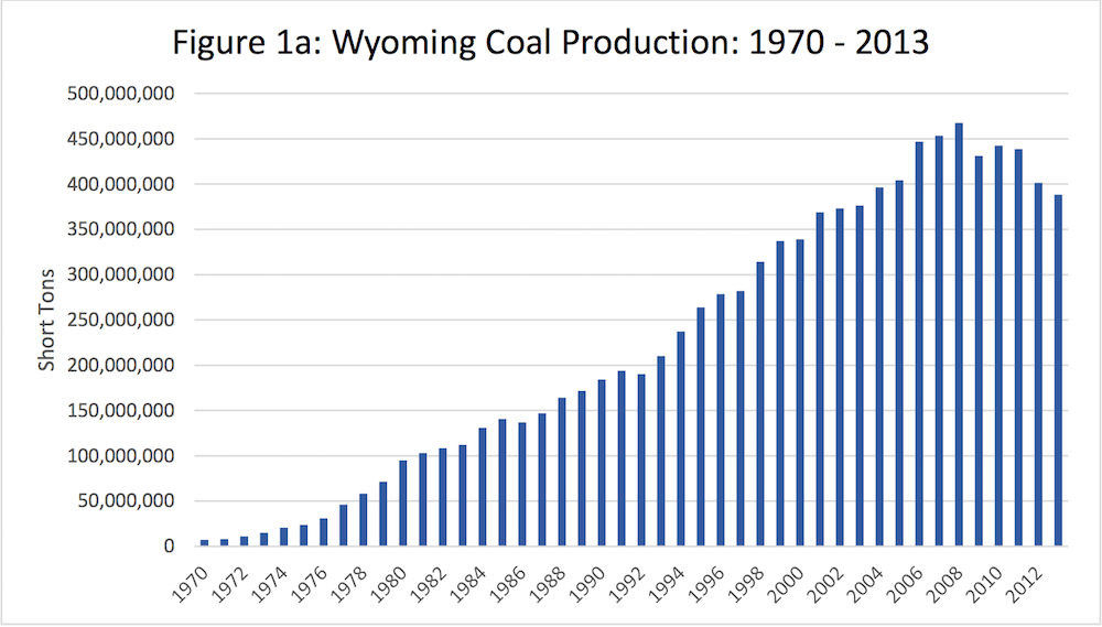 Wyo Coal Production 1970-2013