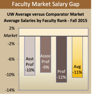 The Dean's Council worries that budget cutting will add to high turnover. (courtesy University of Wyoming)