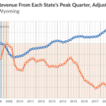 Pew: Wyoming revenues not benefiting from economic recovery