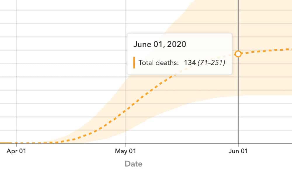 New model predicts Wyo COVID-19 deaths, ICU shortages