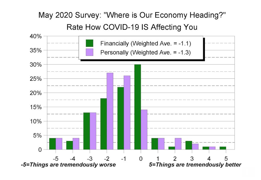 COVID-19 daily briefing: May 20, 2020